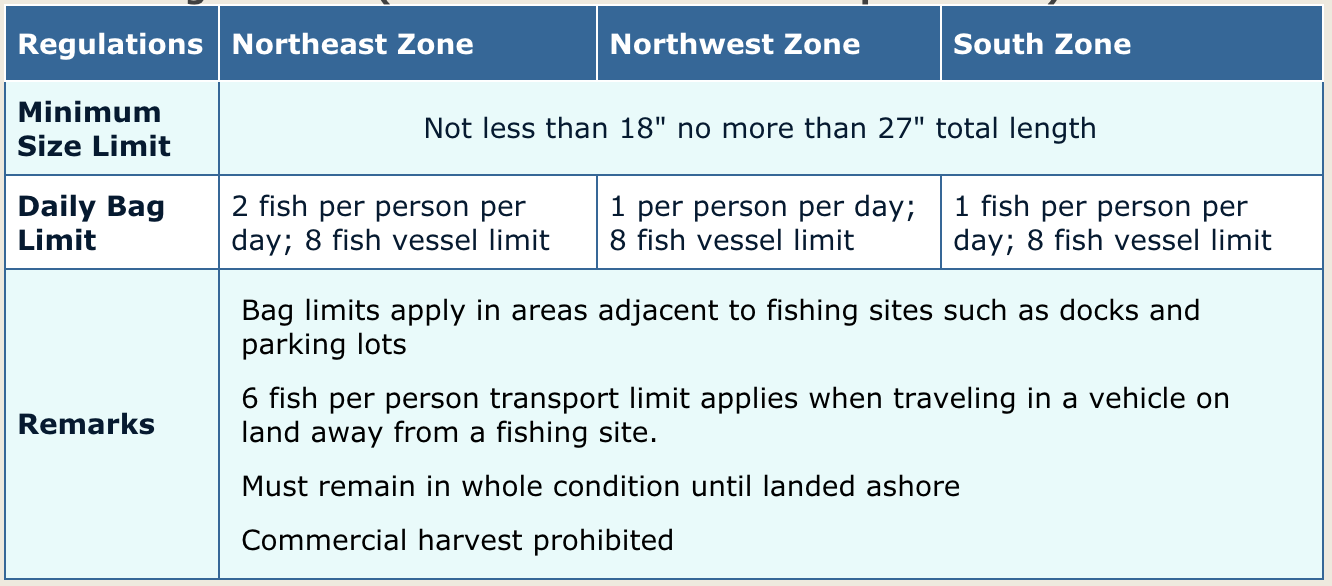 Chart of Florida Redfish Laws based on zones and size.