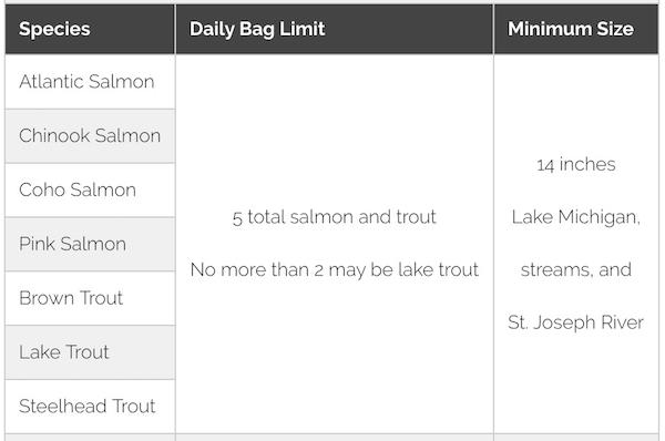 Indiana Lake Michigan fishing regulations chart - size and creel limit.